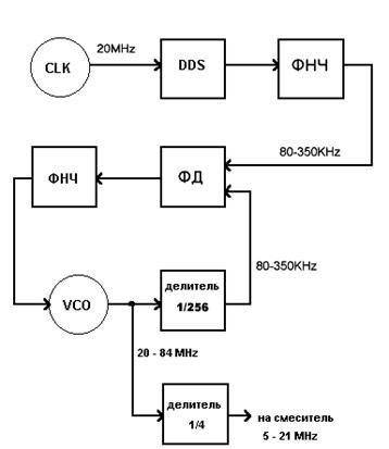Структурная схема синтезатора.